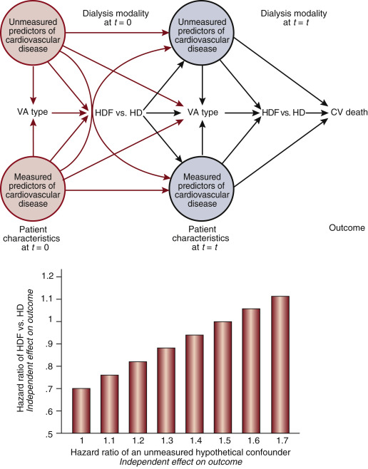 Measuring the patient response to dialysis therapy