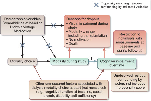Does dialysis modality affect the development of cognitive 1figure ccuart Images