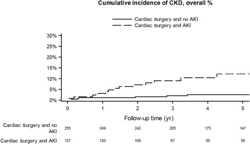 Cardiac surgery in patients with congenital heart disease is